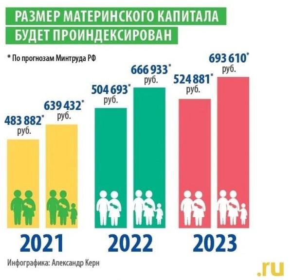 Пособие на первого ребенка в 2022 году